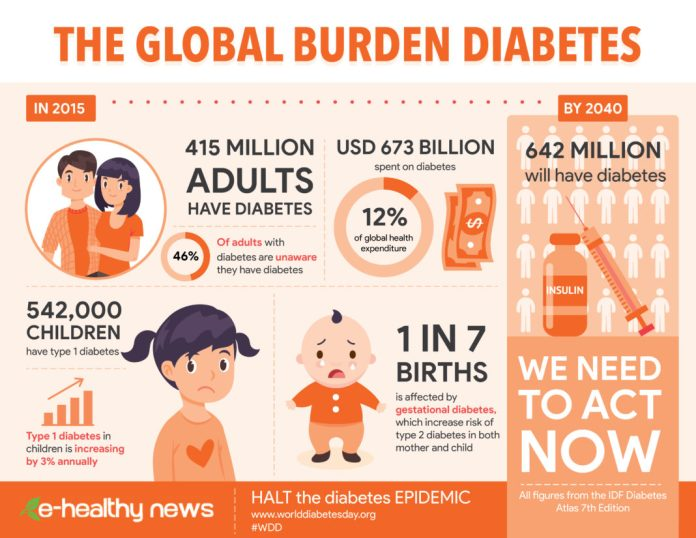 Infographic on Diabetes Type 1 and type 2 world wide.