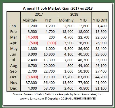IT Job Market Expands