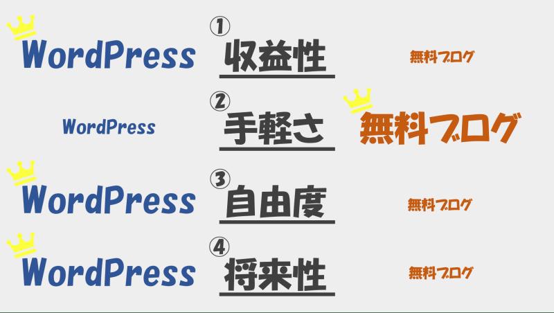 WordPressと無料ブログの比較リスト