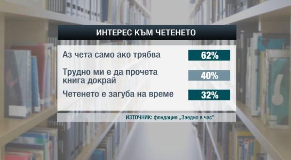 Статистика за децата