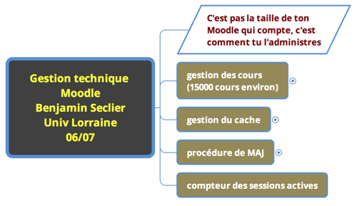 gestion technique de Moodle