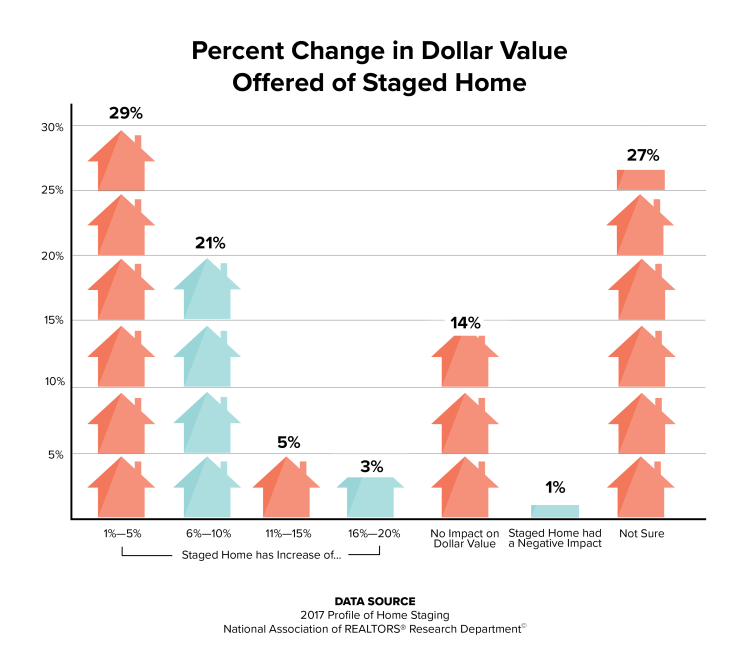 An illustrated chart showing the percentage change in dollar offered for a staged home