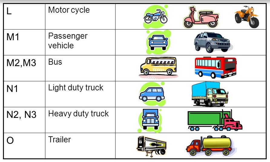 categoriivehicule