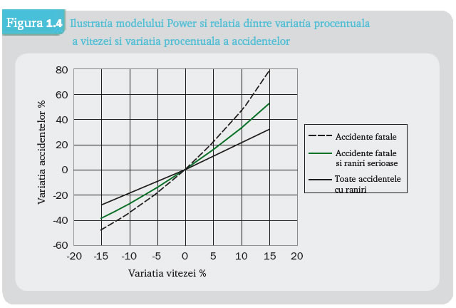 variatiapower-accidentesiviteza