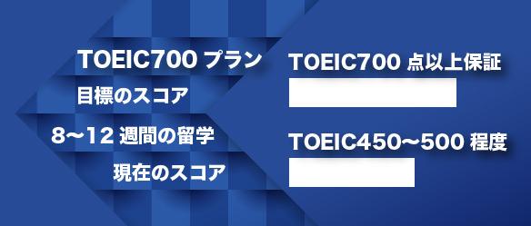 toeic-ryugaku-700plan