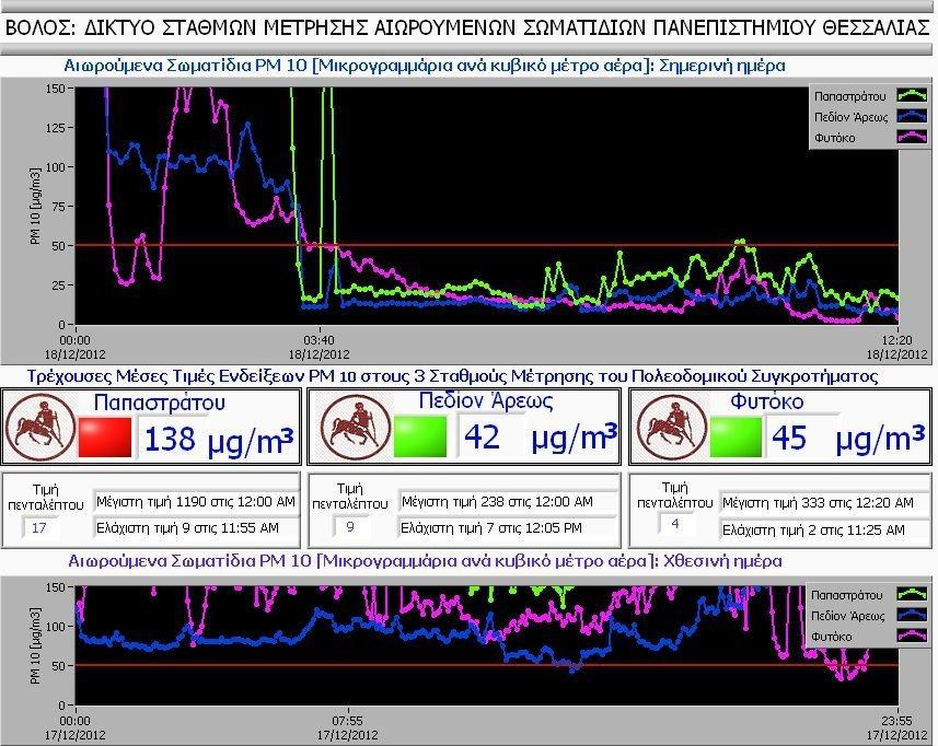 Φωτογραφική απεικόνιση της χθεσινής και της προχθεσινής μέτρησης της ατμοσφαιρικής ρύπανσης στους τρεις σταθμούς του Πανεπιστημίου Θεσσαλίας