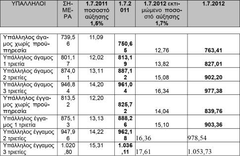 Οι αμοιβές των υπαλλήλων σύμφωνα με την Ε.Γ.Σ.Σ.Ε. 2010-2013