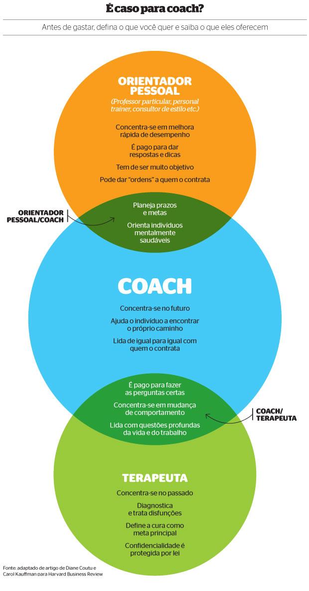 É caso para coach? (Foto: reprodução)