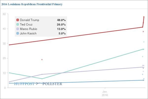 https://i1.wp.com/e.huffpost.com/screenshooter/elections.huffingtonpost.com/pollster/embed/ss2/2016-louisiana-republican-presidential-primary/20160325143343160.png
