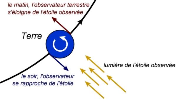 Célérité de la lumière perçue sur Terre - Maxicours.com