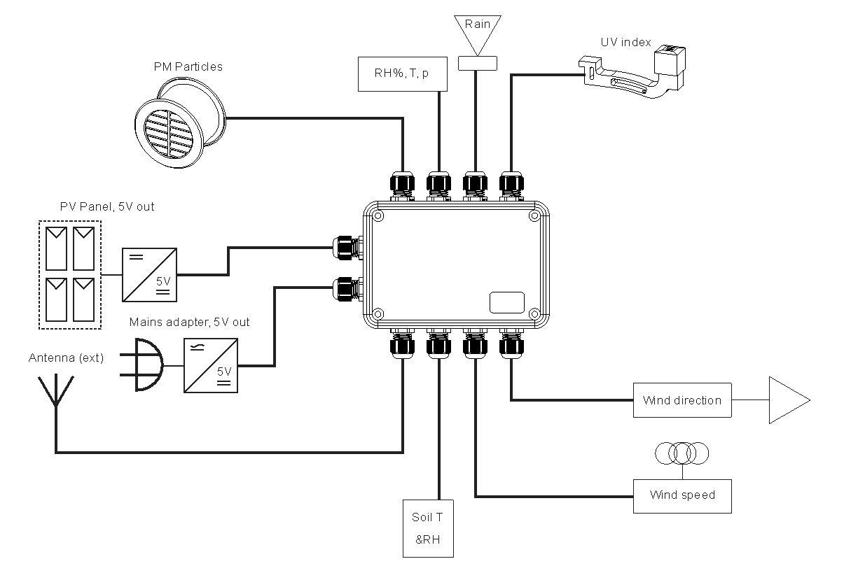 Mare Amp Gal Electronics Blog Archive Multisensor Lora