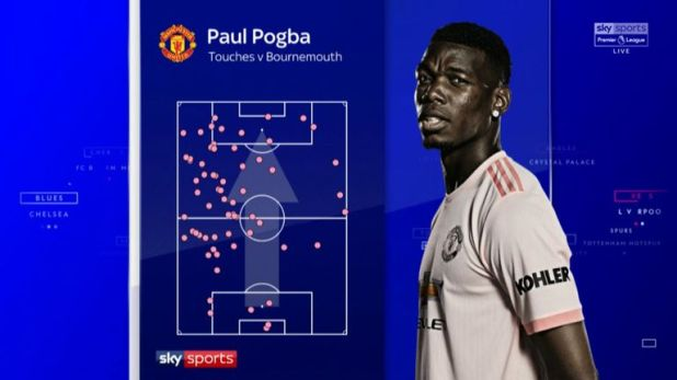 Paul Pogba's touch map from the Premier League win over Bournemouth