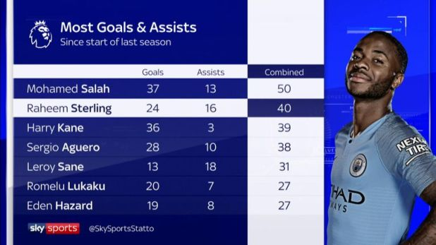 The stats show why Raheem Sterling is so highly rated