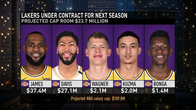 Lakers 2019 20 Roster Wallpaper