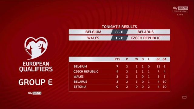 Group E table as it stands