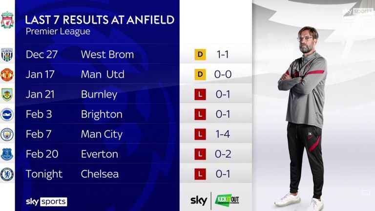 Liverpool have failed to win any of their last seven home league games