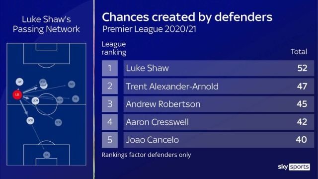 Manchester United's Luke Shaw has created more chances than any other defender this season