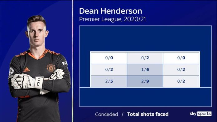Dean Henderson's shots faced for Manchester United in the Premier League this season