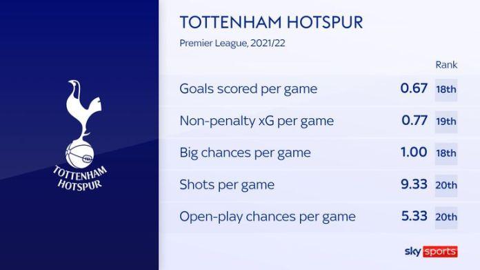 Tottenham's lack of creativity under Nuno Espirito Santo