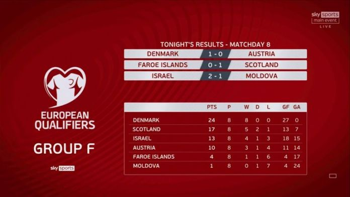 World Cup European Qualifiers: Group F