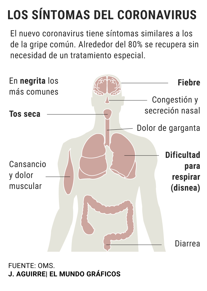 Resultado de imagen para sintomas del coronavirus