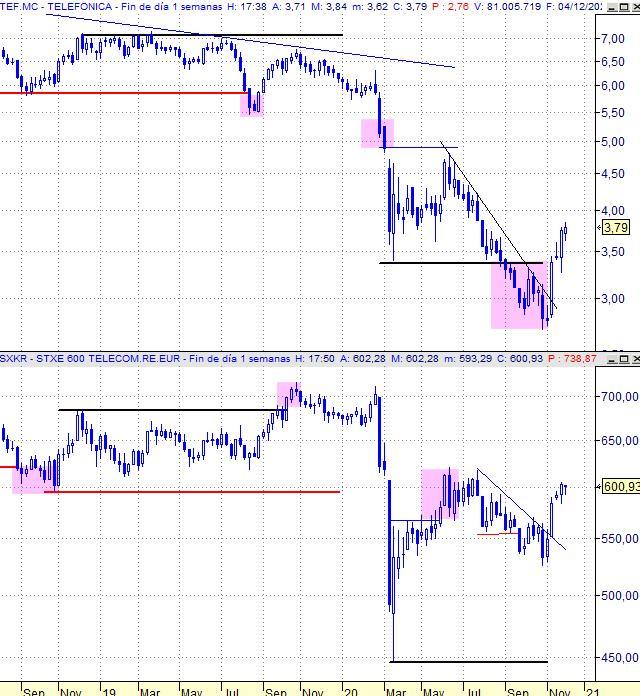 tef vs sxkr, gráfico semanal