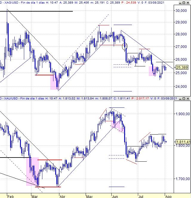 Plata vs Oro, gráfico diario