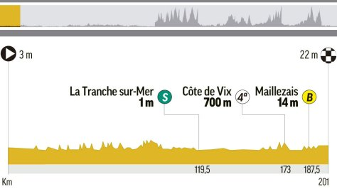 Perfil y recorrido de la etapa 1 del Tour, entre Noirmuntier-en-l'Ille...