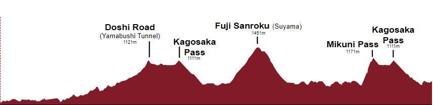 Perfil de la etapa de ciclismo en ruta femenino
