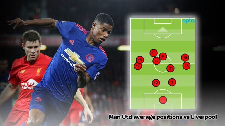 Marcus Rashford (19) and Ashley Young (18) rarely strayed far from their full-backs