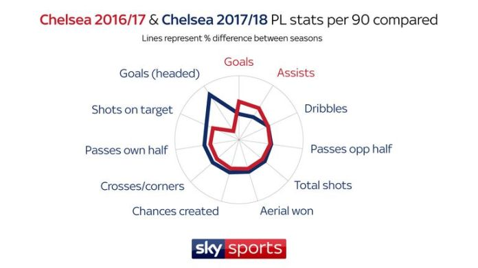 Chelsea scored more goals per game last season but have surpassed a raft of attacking stats this term - despite collecting 13 fewer points in the Premier League