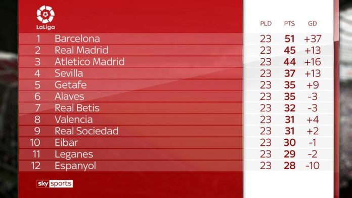 Barcelona's lead was reduced to six points after a draw