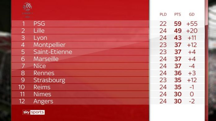 PSG was able to extend their lead to 16 points with their games