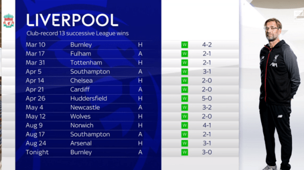 Liverpool picked up a 13th straight league win at Burnley