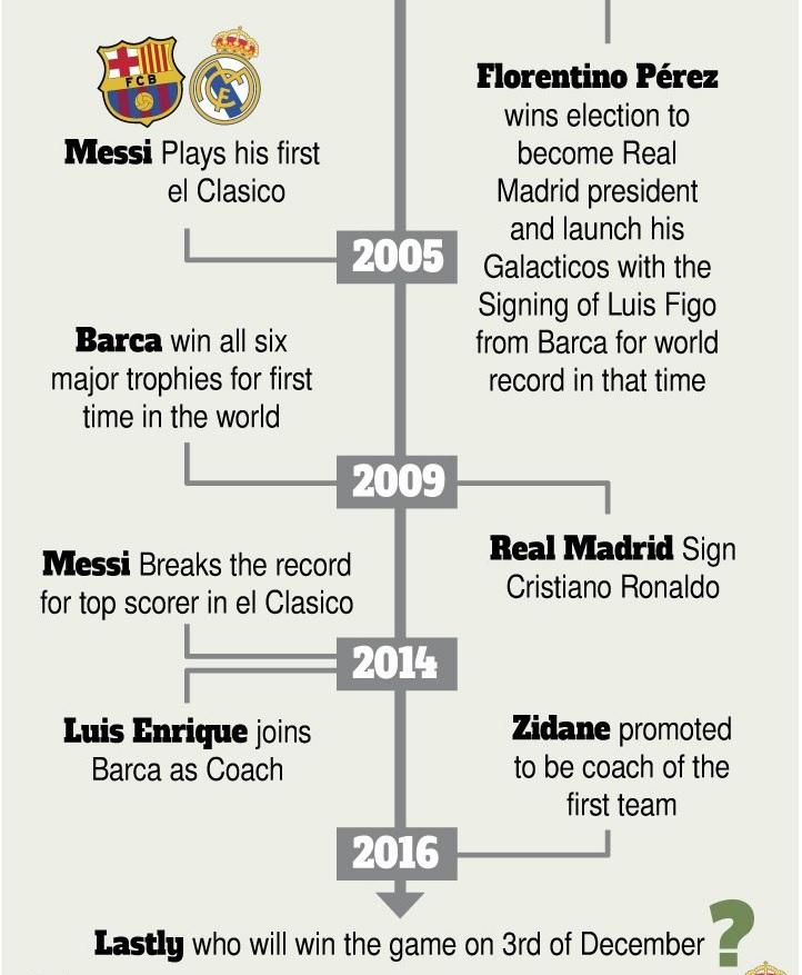 ريال مدريد على بعد خطوة من إبعاد الأعلي عن لقب الأكثر تتويجا