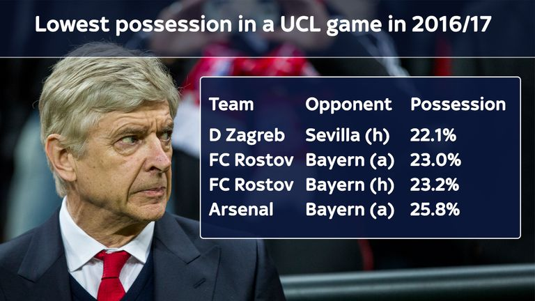 Arsenal could hardly get hold of the ball in their 5-1 defeat to Bayern Munich