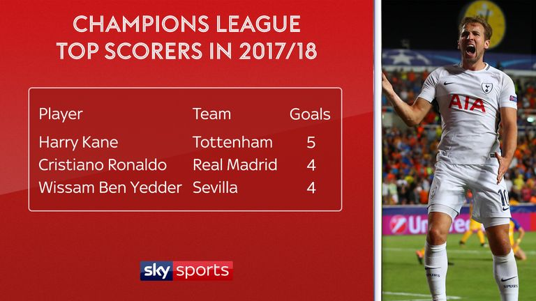 Harry Kane: Champions League top scorer and now a world ...