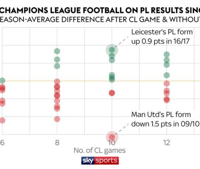 On Average Teams Have Dropped 0 1 Points Per Game After Champions League Fixtures Over The