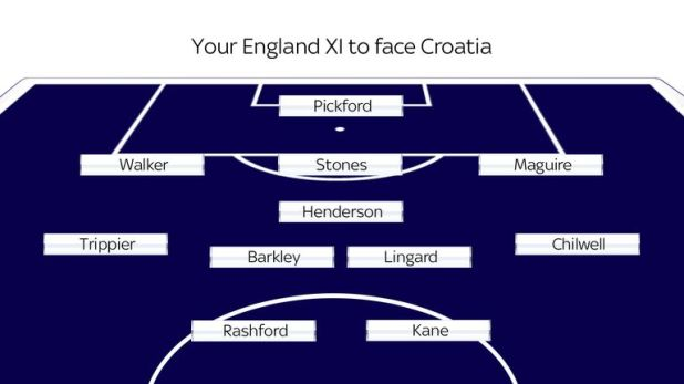 England's XI to face Croatia - as selected by Sky Sports readers