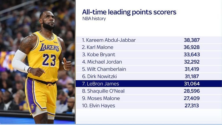 A graphic of the NBA's all-time leading points scorers on 19th Oct 2018
