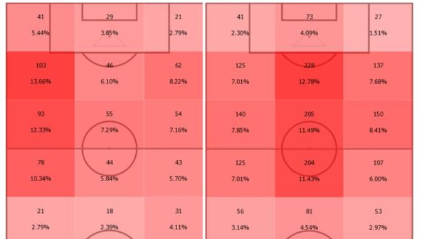 Aaron Ramsey's touch map for the last two seasons with Arsenal. In 2017/18 (on the right) he played more centrally, but in both seasons he has mainly received the ball in advanced positions (Image: Opta)