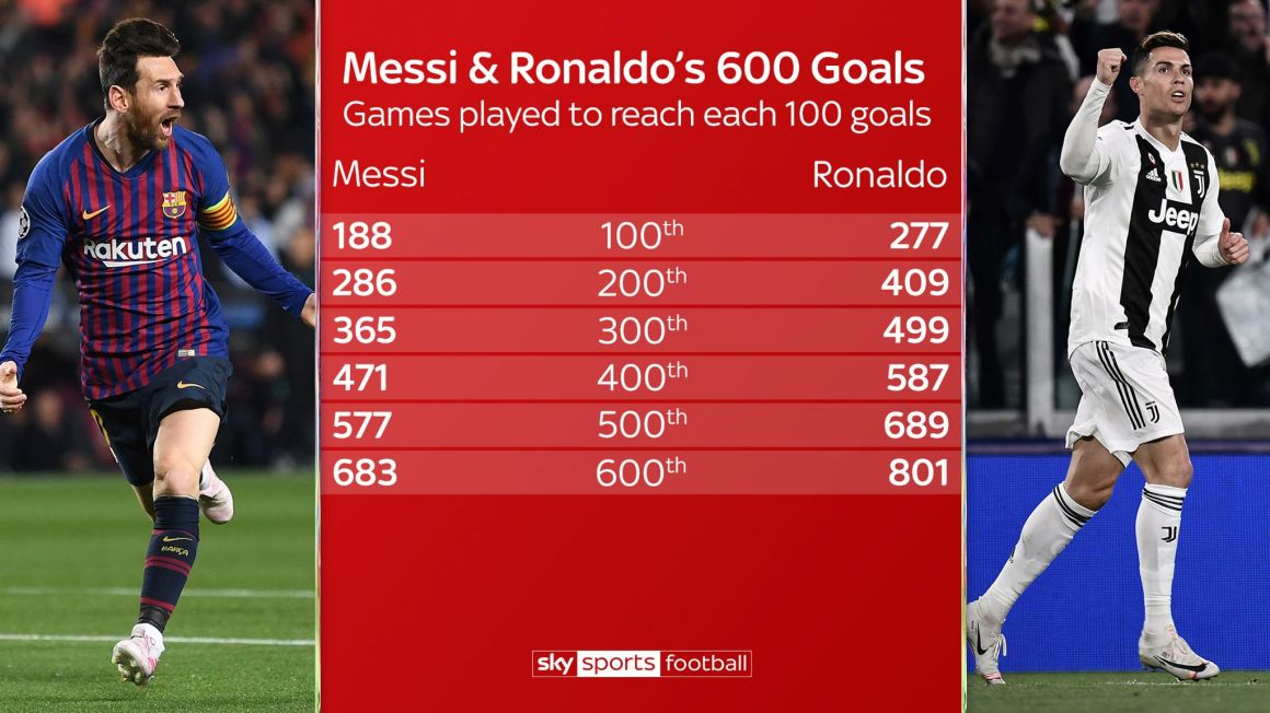 Lionel Messi's 600 Barcelona goals: The stats you need to know ...