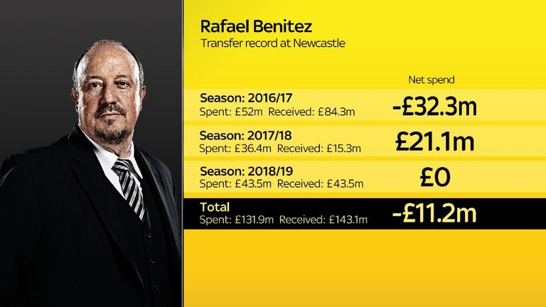 Newcastle generated a profit in the transfer market during Benitez's three full seasons at the club