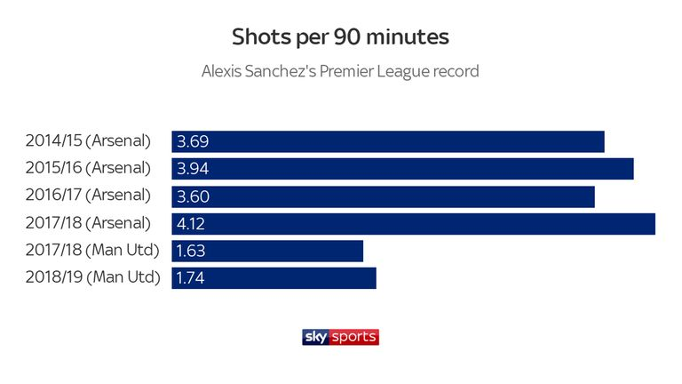 Sanchez's number of shots per 90 minutes fell dramatically as soon as he joined Manchester United
