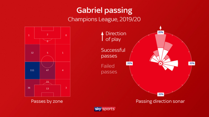 This graphic shows Gabriel's distribution in the Champions League this season, revealing the majority of his passes are played just inside his own half down the left flank and directed upfield