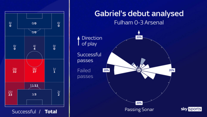 Analysis of Gabriel's passes by zone and direction on his debut against Fulham