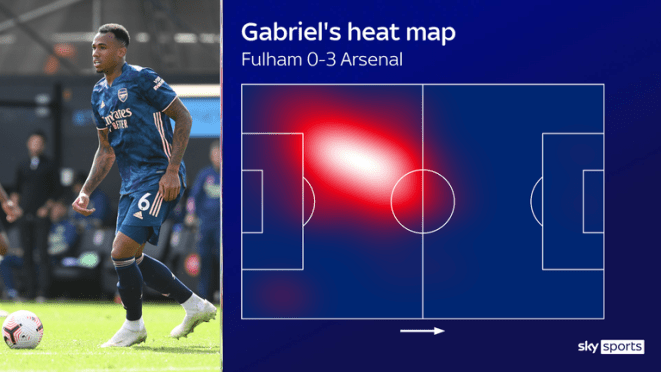 Gabriel's heat map from his Premier League debut against Fulham
