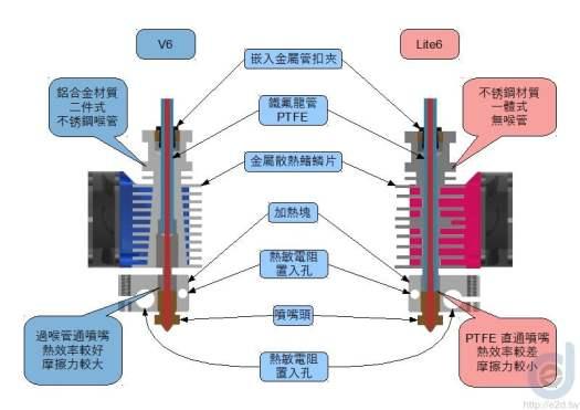 E3D Lite6 VS V6