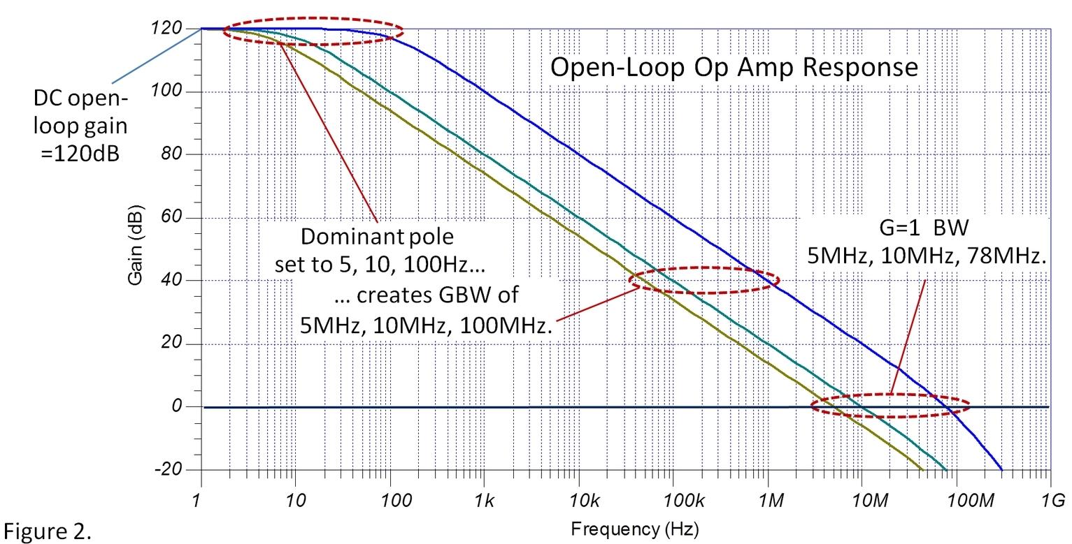 Simulating Gain-Bandwidth—the Generic Op Amp Model
