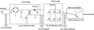 Designing an energyefficient BLDC ceiling fan solution